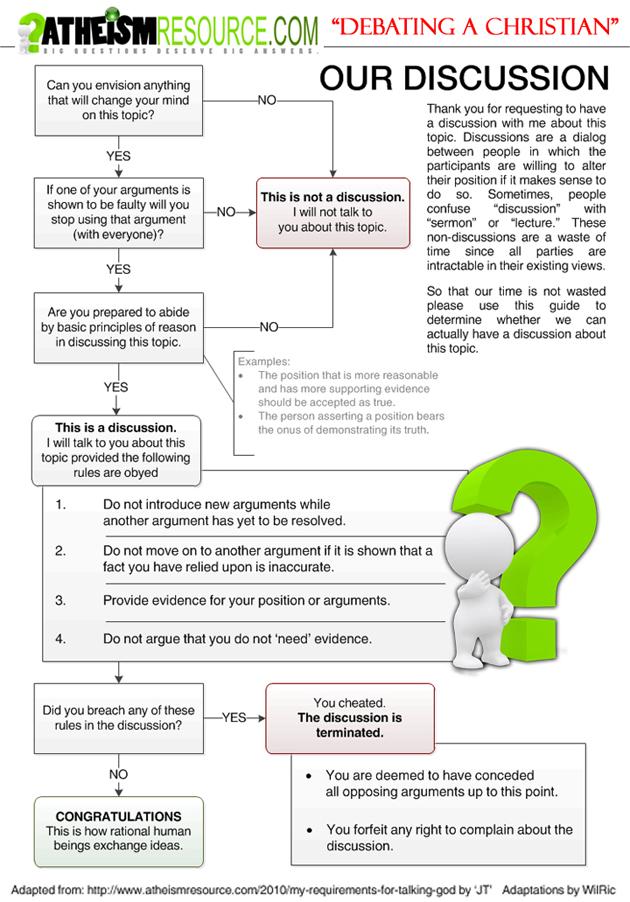 Debate Flow Chart