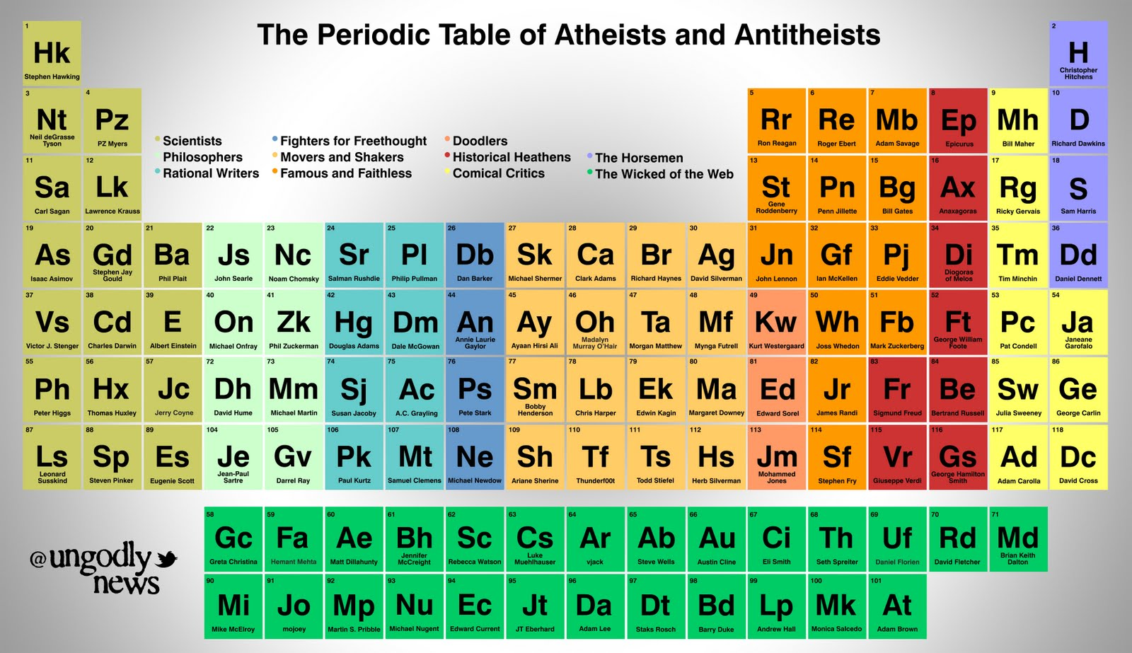 The periodic table of atheists and antitheists one furious llama the periodic table of atheists and antitheists gamestrikefo Choice Image